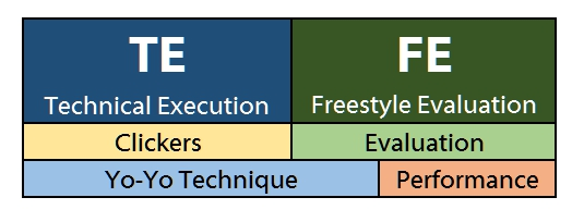 Technical Evaluation - Freestyle Evaluation